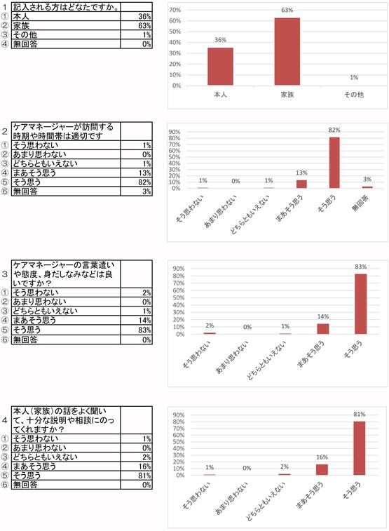 2014kaigo-manzoku1